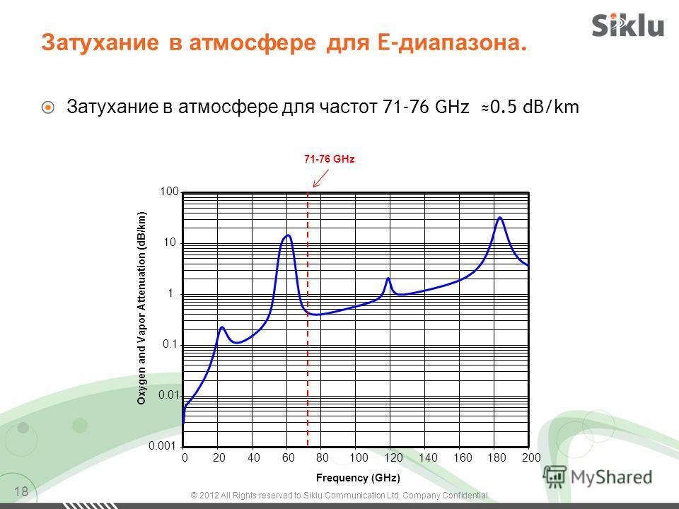 Затухание в атмосфере для E- диапазона. Затухание в атмосфере для частот 71-76 GHz 0.5 dB/km 18 0.001 0.01 0.1 1 10 100 020406080100120140160180200 Oxygen and Vapor Attenuation (dB/km) Frequency (GHz) 71-76 GHz © 2012 All Rights reserved to Siklu Com