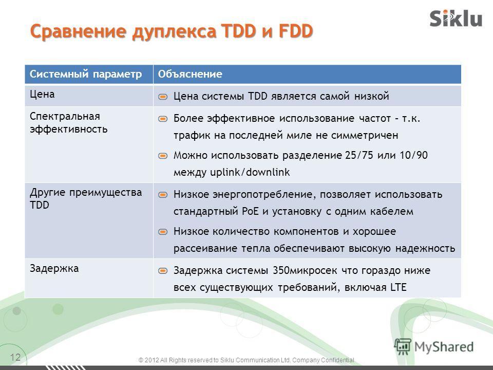 Сравнение дуплекса TDD и FDD 12 Системный параметрОбъяснение Цена Цена системы TDD является самой низкой Спектральная эффективность Более эффективное использование частот – т.к. трафик на последней миле не симметричен Можно использовать разделение 25
