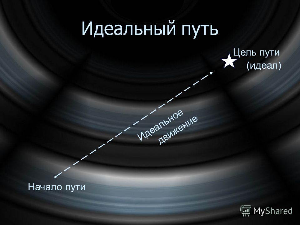 Начало пути Идеальное движение Идеальный путь Цель пути (идеал)