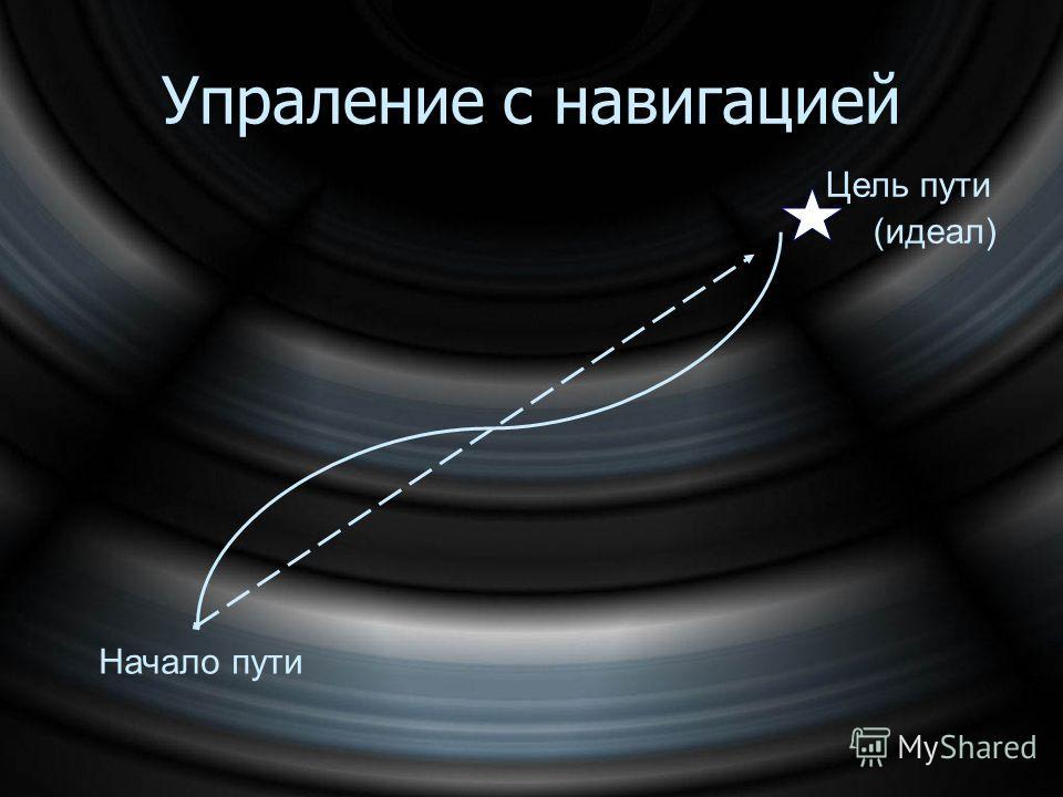 Начало пути Упраление с навигацией Цель пути (идеал)