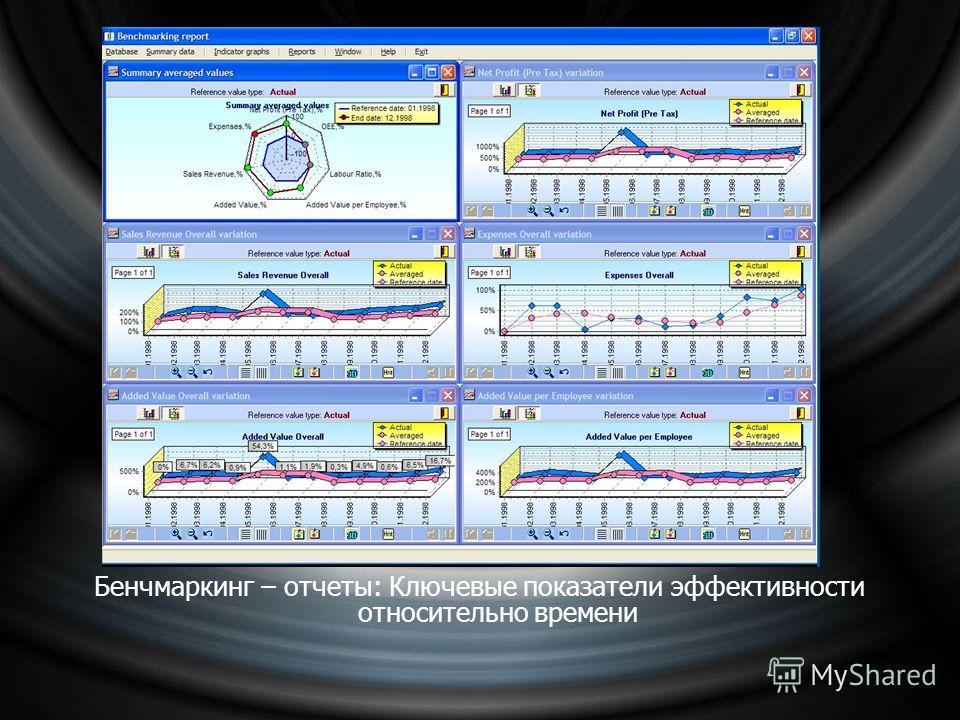 Бенчмаркинг – отчеты: Ключевые показатели эффективности относительно времени