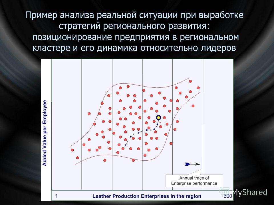 Пример анализа реальной ситуации при выработке стратегий регионального развития: позиционирование предприятия в региональном кластере и его динамика относительно лидеров