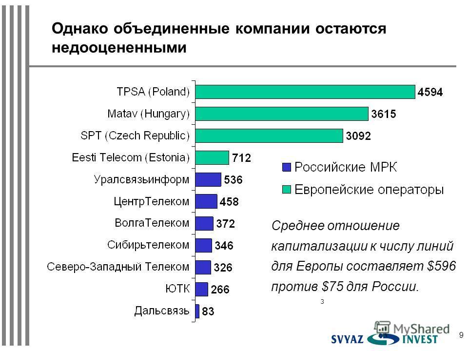 9 Однако объединенные компании остаются недооцененными Среднее отношение капитализации к числу линий для Европы составляет $596 против $75 для России. 3