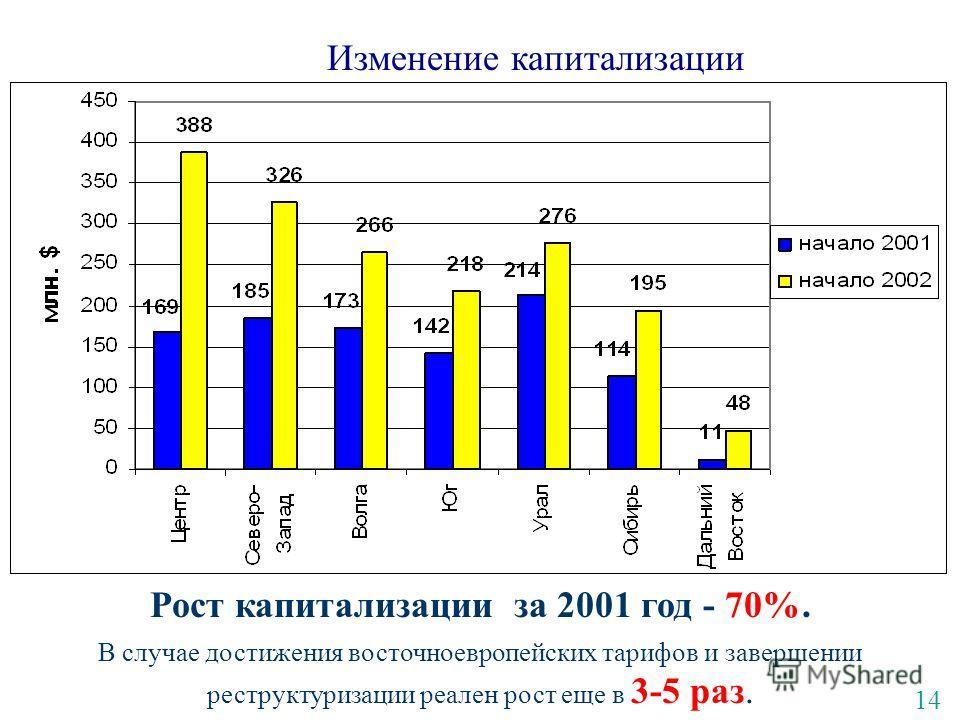 Изменение капитализации Рост капитализации за 2001 год - 70%. В случае достижения восточноевропейских тарифов и завершении реструктуризации реален рост еще в 3-5 раз. 14