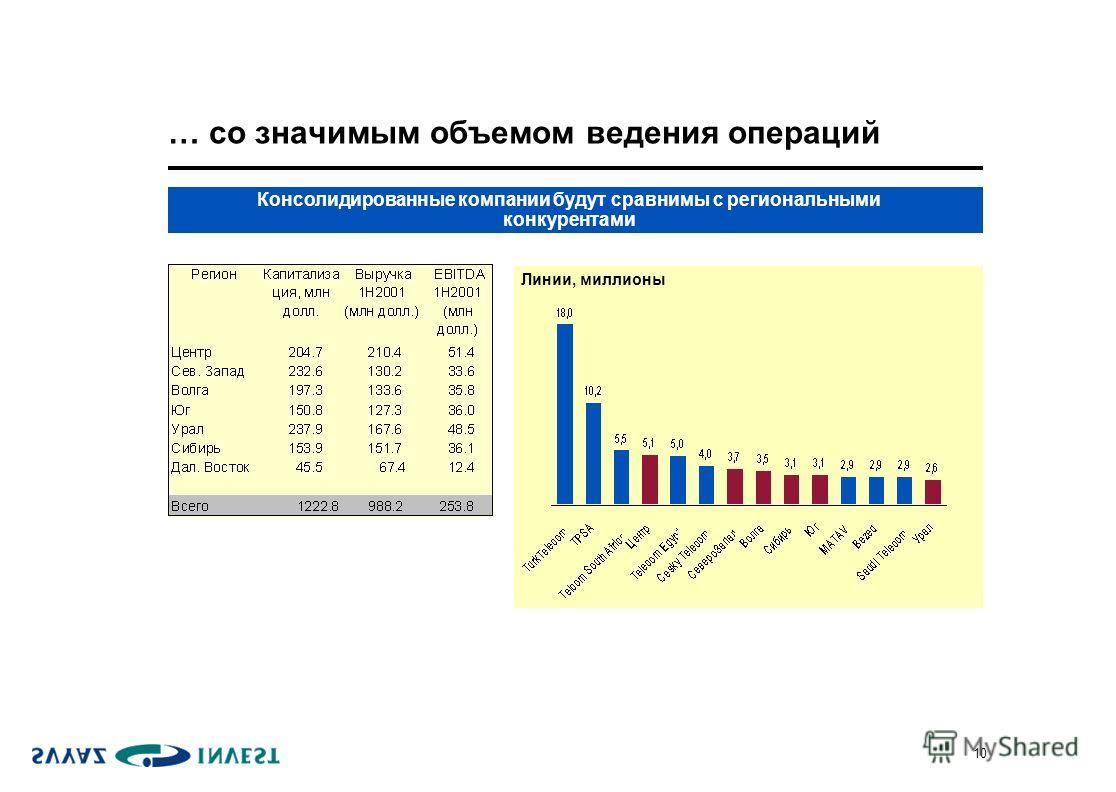 10 … со значимым объемом ведения операций Консолидированные компании будут сравнимы с региональными конкурентами Линии, миллионы