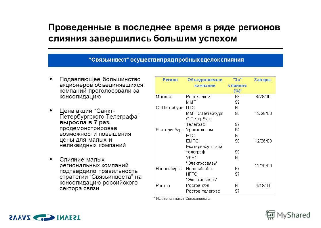 11 Проведенные в последнее время в ряде регионов слияния завершились большим успехом Подавляющее большинство акционеров объединявшихся компаний проголосовали за консолидацию Цена акции Санкт- Петербургского Телеграфа выросла в 7 раз, продемонстрирова