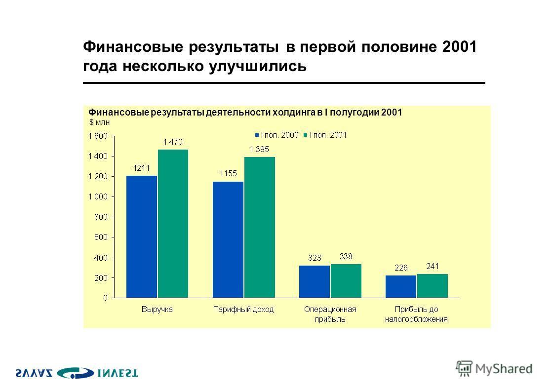 Финансовые результаты в первой половине 2001 года несколько улучшились Финансовые результаты деятельности холдинга в I полугодии 2001 $ млн