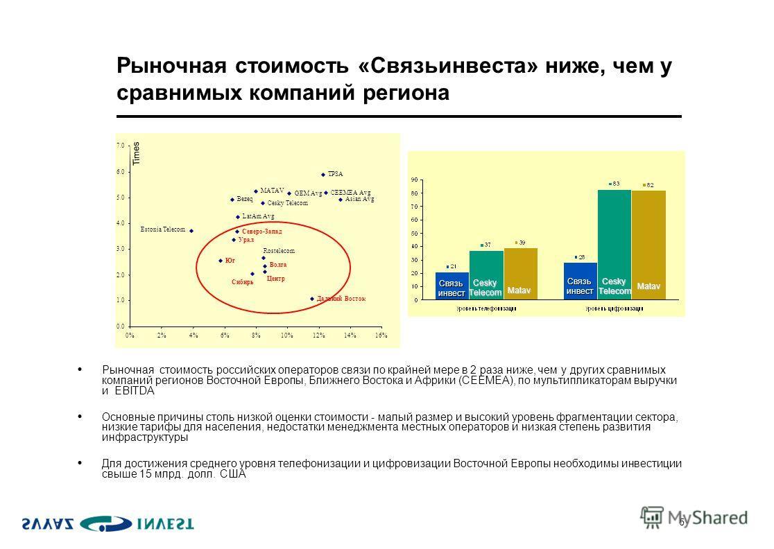 5 Рыночная стоимость «Связьинвеста» ниже, чем у сравнимых компаний региона Рыночная стоимость российских операторов связи по крайней мере в 2 раза ниже, чем у других сравнимых компаний регионов Восточной Европы, Ближнего Востока и Африки (CEEMEA), по