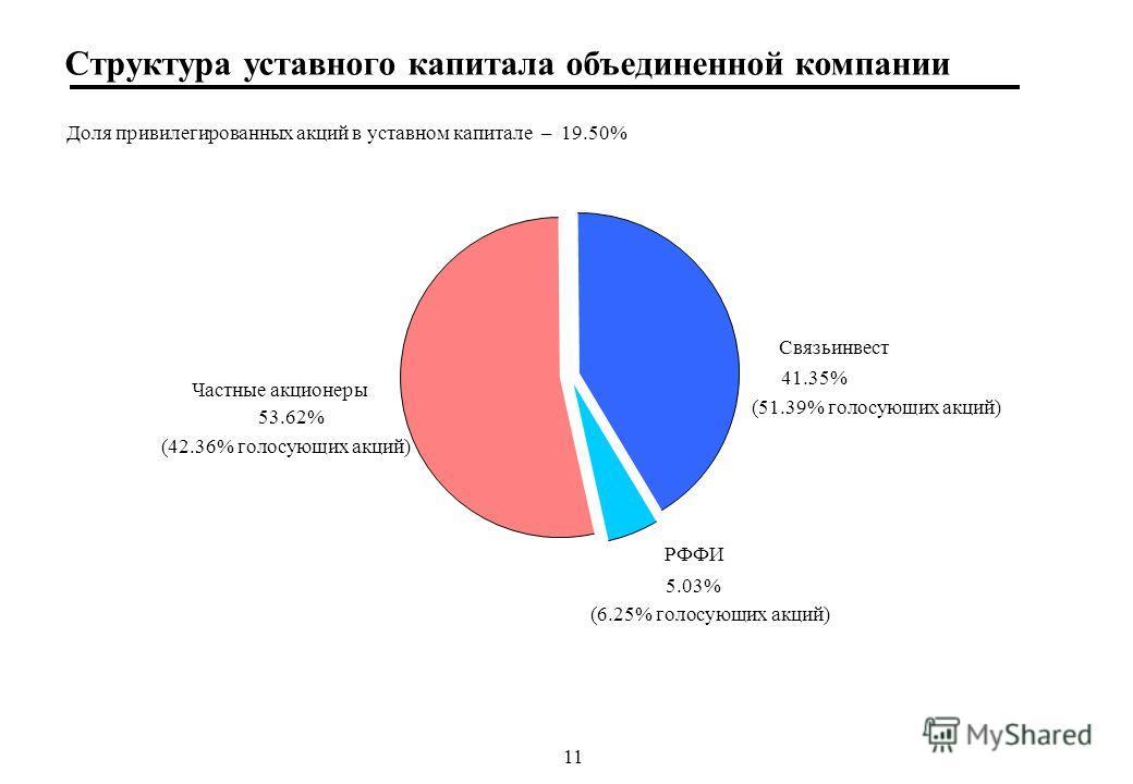 11 Структура уставного капитала объединенной компании Доля привилегированных акций в уставном капитале – 19.50% (51.39% голосующих акций) Связьинвест 41.35% РФФИ 5.03% Частные акционеры 53.62% (6.25% голосующих акций) (42.36% голосующих акций)