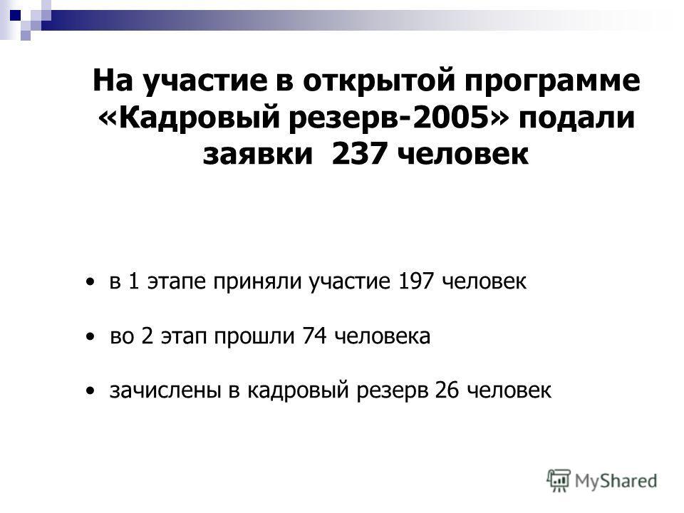 На участие в открытой программе «Кадровый резерв-2005» подали заявки 237 человек в 1 этапе приняли участие 197 человек во 2 этап прошли 74 человека зачислены в кадровый резерв 26 человек
