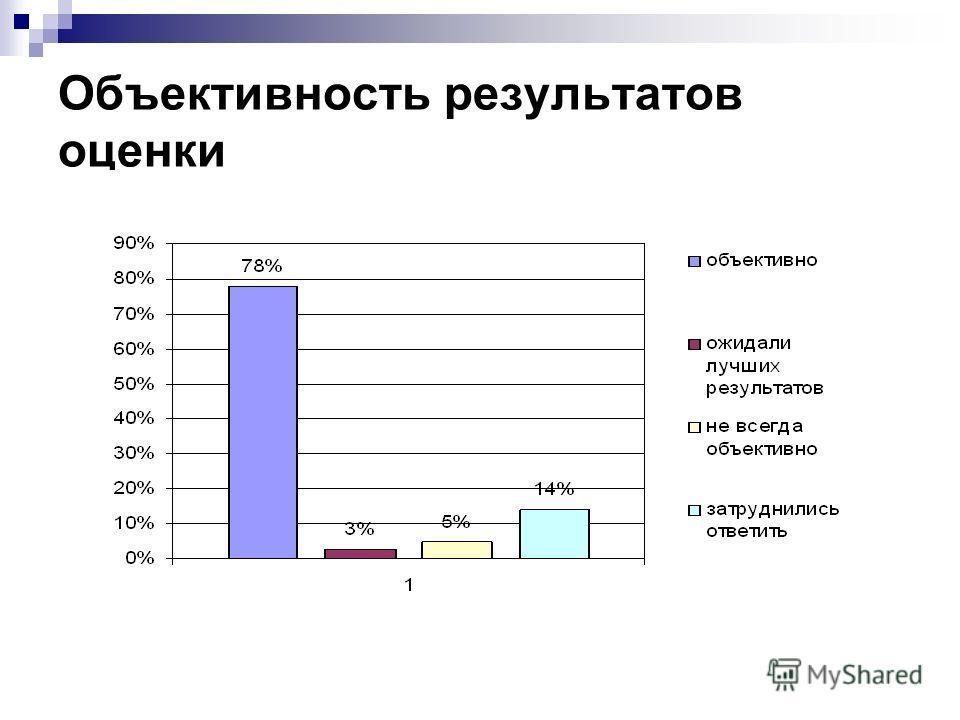 Объективность результатов оценки