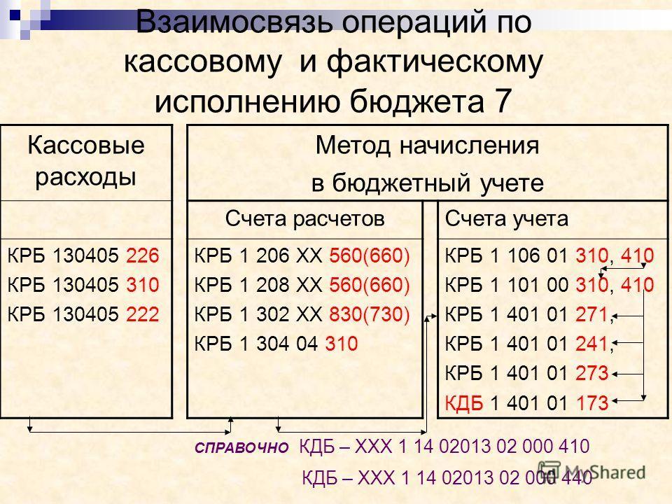 Взаимосвязь операций по кассовому и фактическому исполнению бюджета 7 Кассовые расходы Метод начисления в бюджетный учете Счета расчетовСчета учета КРБ 130405 226 КРБ 130405 310 КРБ 130405 222 КРБ 1 206 ХХ 560(660) КРБ 1 208 ХХ 560(660) КРБ 1 302 ХХ