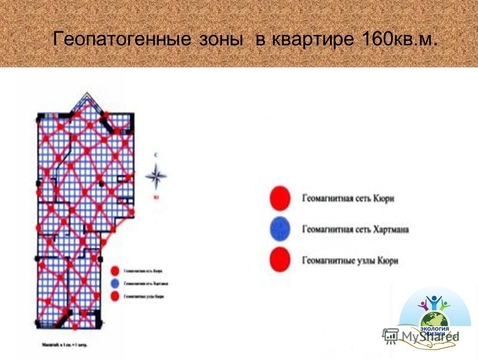 Геопатогенные зоны в квартире 160кв.м.