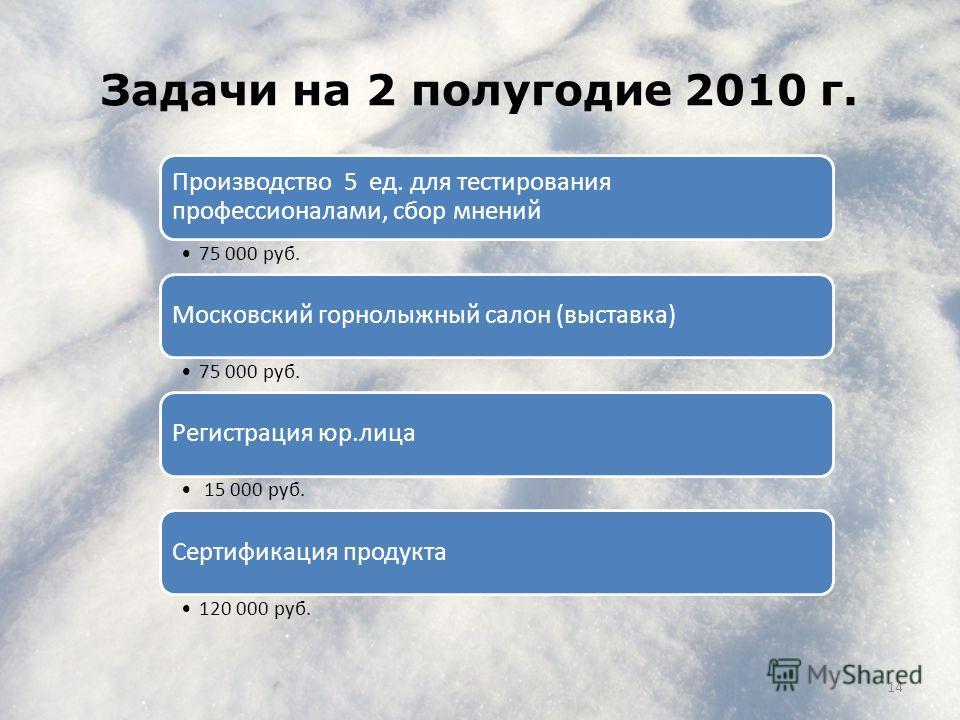 Задачи на 2 полугодие 2010 г. 14 Производство 5 ед. для тестирования профессионалами, сбор мнений 75 000 руб. Московский горнолыжный салон (выставка) 75 000 руб. Регистрация юр.лица 15 000 руб. Сертификация продукта 120 000 руб.