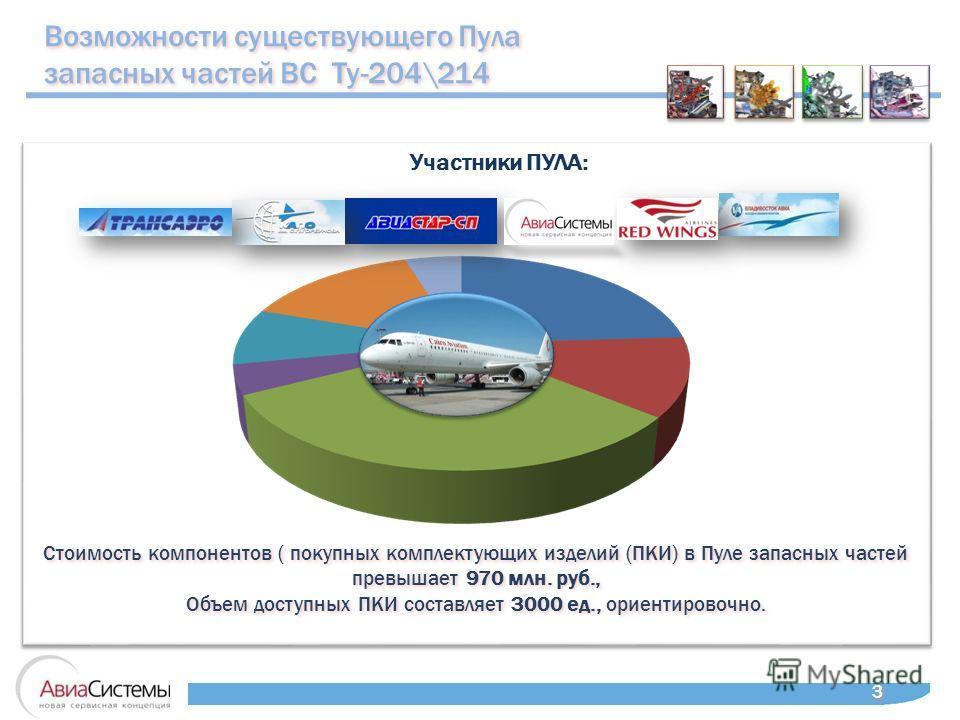 Возможности существующего Пула запасных частей ВС Ту-204\214 Возможности существующего Пула запасных частей ВС Ту-204\214 3 3 Стоимость компонентов ( покупных комплектующих изделий (ПКИ) в Пуле запасных частей превышает 970 млн. руб., Объем доступных