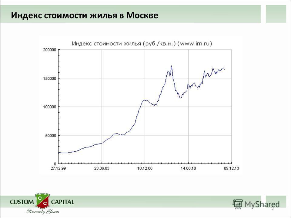 9 Индекс стоимости жилья в Москве