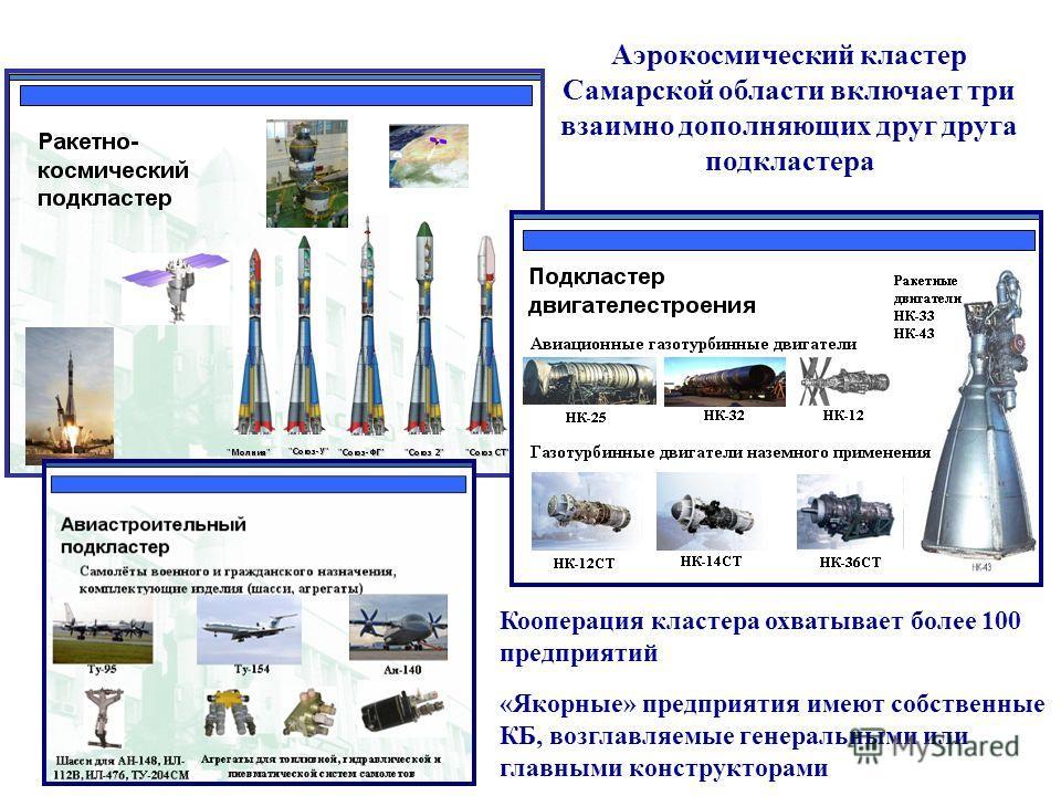 Аэрокосмический кластер Самарской области включает три взаимно дополняющих друг друга подкластера Кооперация кластера охватывает более 100 предприятий «Якорные» предприятия имеют собственные КБ, возглавляемые генеральными или главными конструкторами