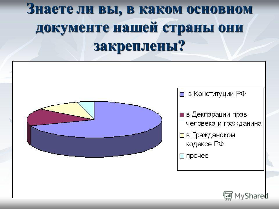 Знаете ли вы, в каком основном документе нашей страны они закреплены?