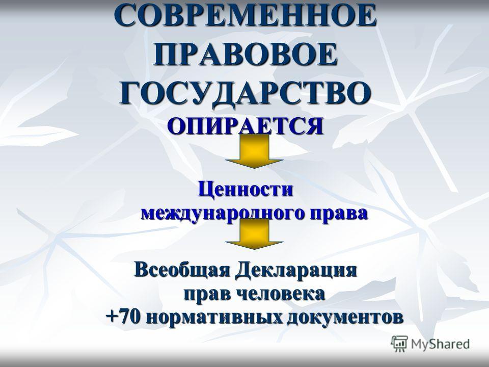 СОВРЕМЕННОЕ ПРАВОВОЕ ГОСУДАРСТВО ОПИРАЕТСЯ Ценности международного права Всеобщая Декларация прав человека +70 нормативных документов