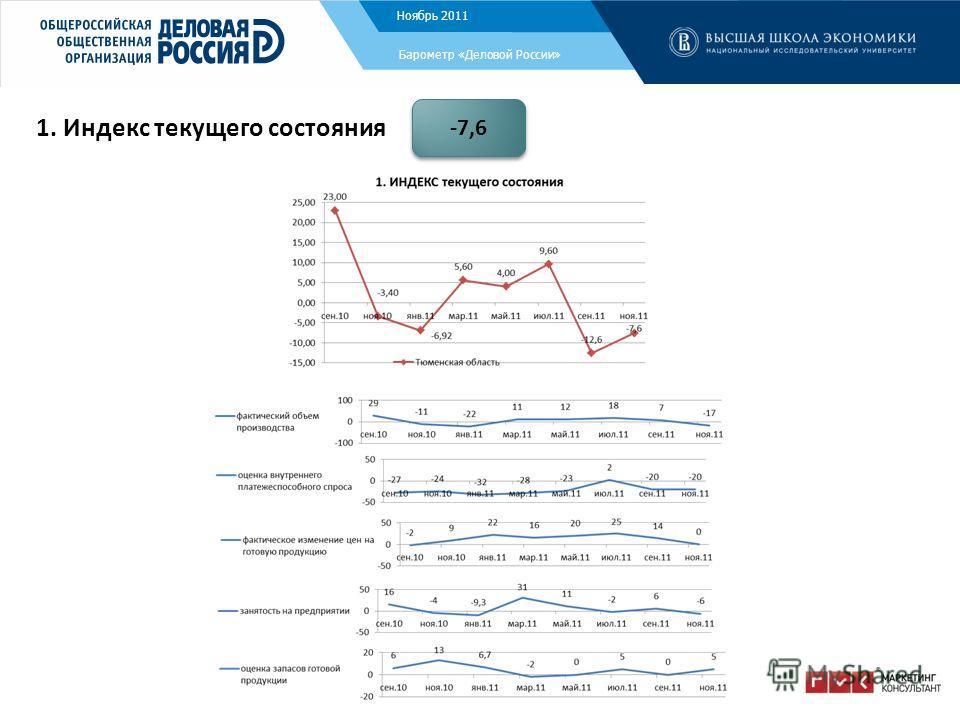 Ноябрь 2011 Барометр «Деловой России» 1. Индекс текущего состояния -7,6