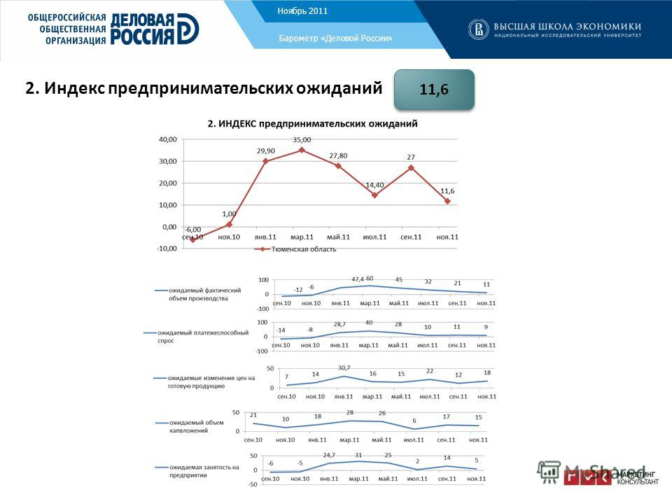 Ноябрь 2011 Барометр «Деловой России» 2. Индекс предпринимательских ожиданий 11,6
