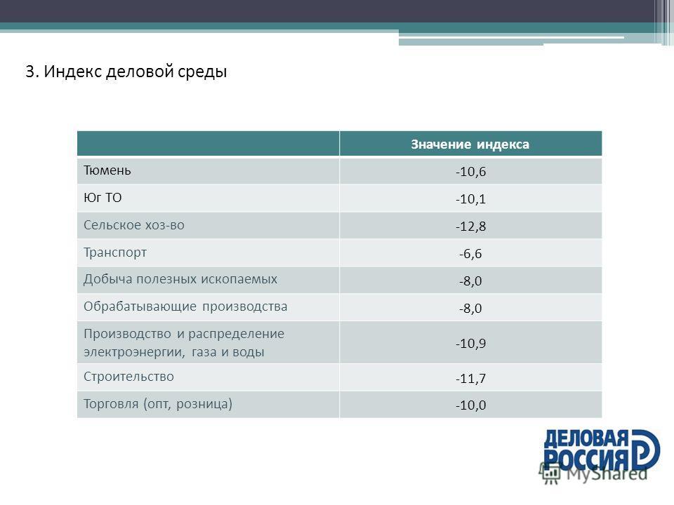3. Индекс деловой среды Значение индекса Тюмень -10,6 Юг ТО -10,1 Сельское хоз-во -12,8 Транспорт -6,6 Добыча полезных ископаемых -8,0 Обрабатывающие производства -8,0 Производство и распределение электроэнергии, газа и воды -10,9 Строительство -11,7