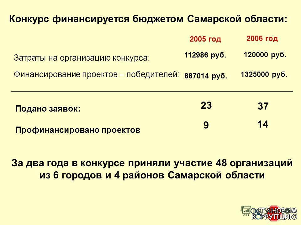Конкурс финансируется бюджетом Самарской области: 2005 год 2006 год Затраты на организацию конкурса: Финансирование проектов – победителей: 112986 руб. 887014 руб. 120000 руб. 1325000 руб. Подано заявок: 23 37 Профинансировано проектов 9 14 За два го