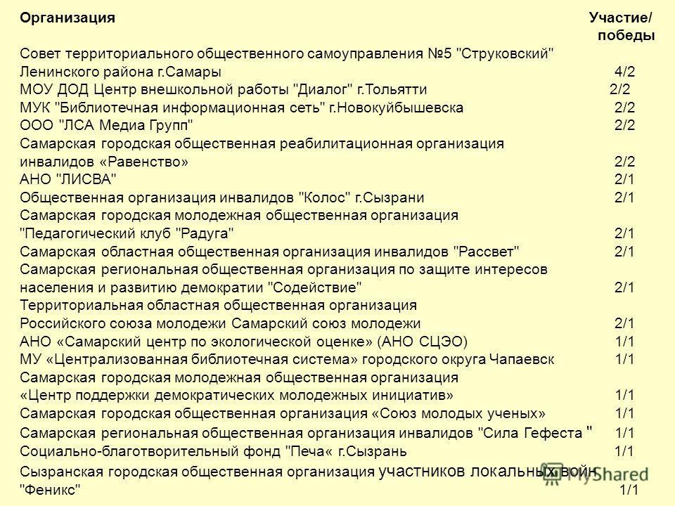 Организация Участие/ победы Совет территориального общественного самоуправления 5