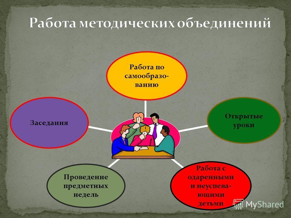 Работа по самообразо- ванию Заседания Проведение предметных недель Открытые уроки Работа с одаренными и неуспева- ющими детьми