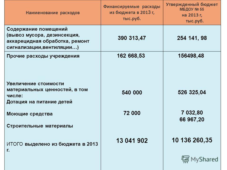 Наименование расходов Финансируемые расходы из бюджета в 201 3 г, тыс.руб. Утвержденный бюджет МБДОУ 55 на 2013 г, тыс.руб. Содержание помещений (вывоз мусора, дезинсекция, аккарецидная обработка, ремонт сигнализации,вентиляции…) 390 313,47254 141, 9