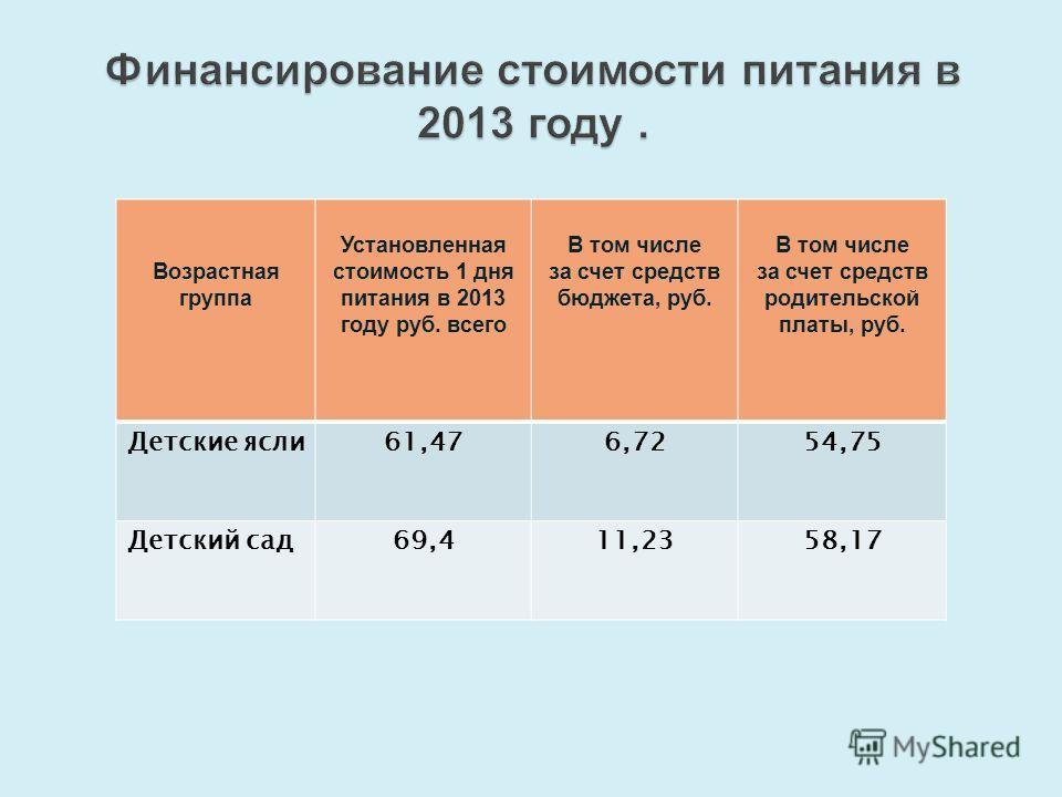 Финансирование стоимости питания в 2013 году. Возрастная группа Установленная стоимость 1 дня питания в 2013 году руб. всего В том числе за счет средств бюджета, руб. В том числе за счет средств родительской платы, руб. Детские ясли61,476,7254,75 Дет