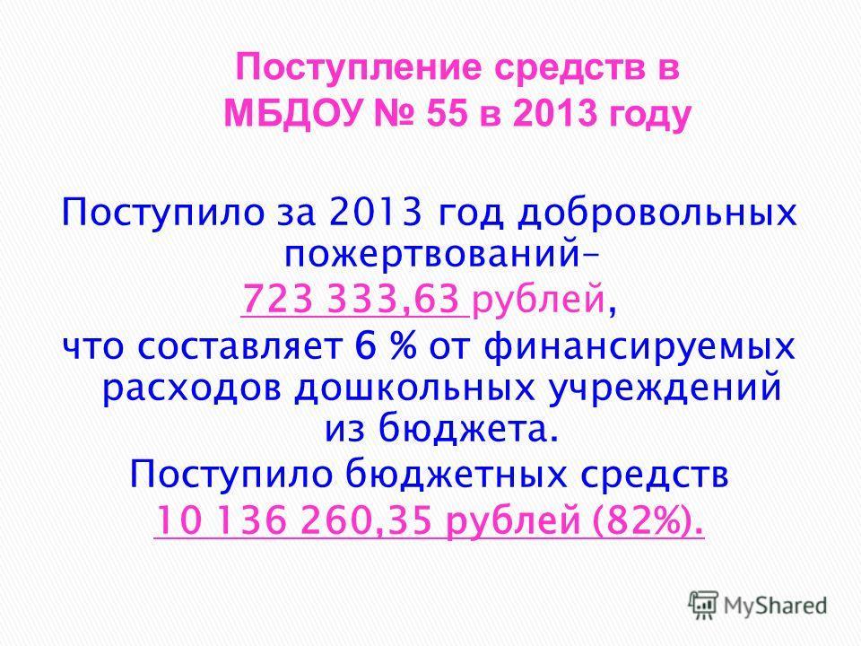Поступило за 2013 год добровольных пожертвований– 723 333,63 рублей, что составляет 6 % от финансируемых расходов дошкольных учреждений из бюджета. Поступило бюджетных средств 10 136 260,35 рублей (82%). Поступление средств в МБДОУ 55 в 2013 году