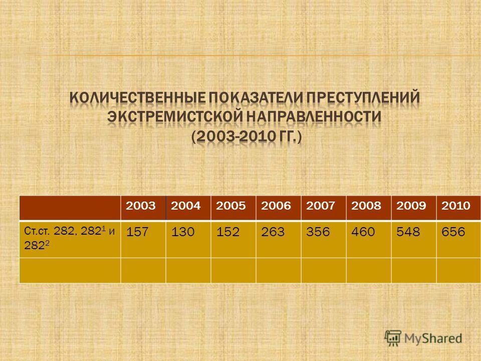 20032004200520062007200820092010 Ст.ст. 282, 282 1 и 282 2 157130152263356460548656