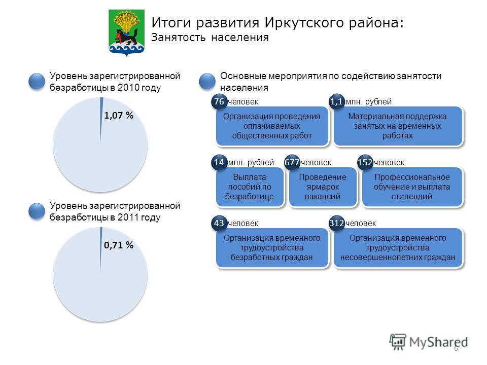 Итоги развития Иркутского района: Занятость населения Уровень зарегистрированной безработицы в 2010 году Уровень зарегистрированной безработицы в 2011 году Основные мероприятия по содействию занятости населения Профессиональное обучение и выплата сти