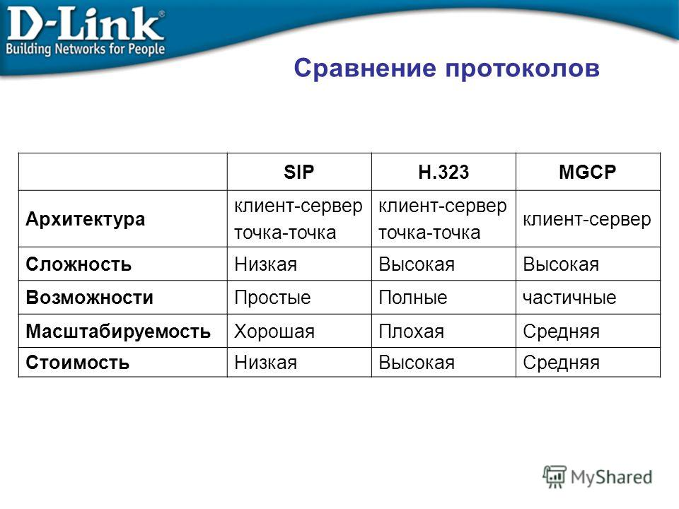 Сравнение протоколов SIPH.323MGCP Архитектура клиент-сервер точка-точка клиент-сервер точка-точка клиент-сервер СложностьНизкаяВысокая ВозможностиПростыеПолныечастичные МасштабируемостьХорошаяПлохаяСредняя СтоимостьНизкаяВысокаяСредняя