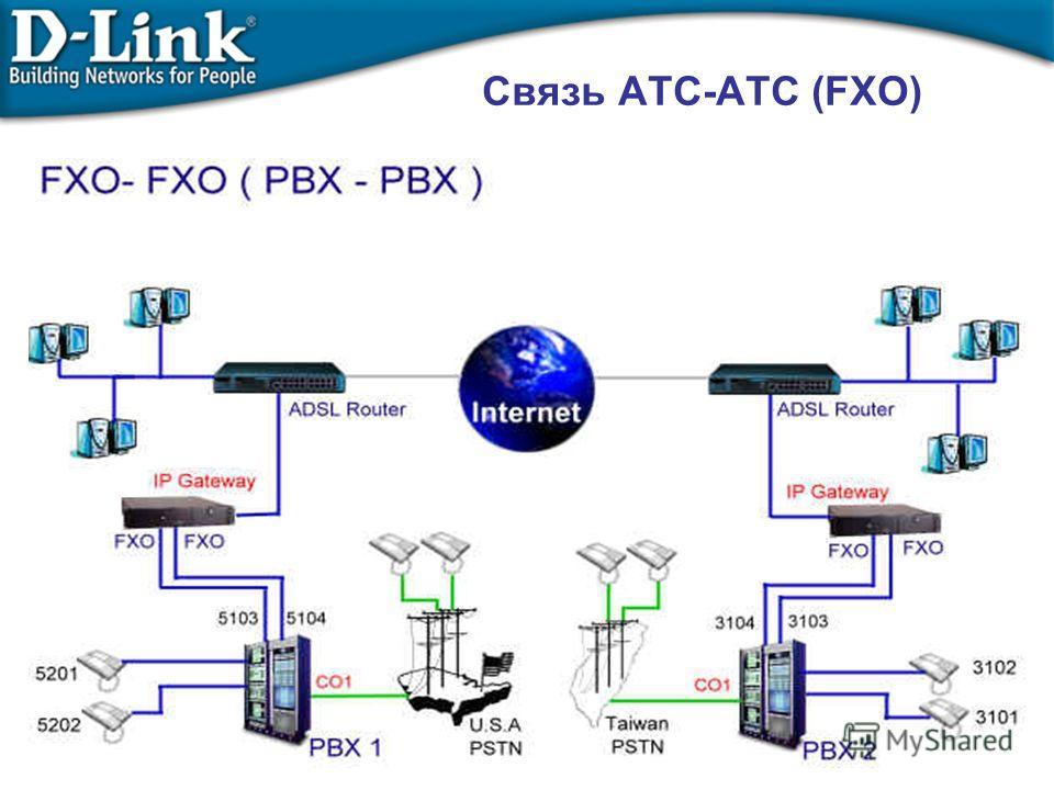 Связь АТС-АТC (FXO)