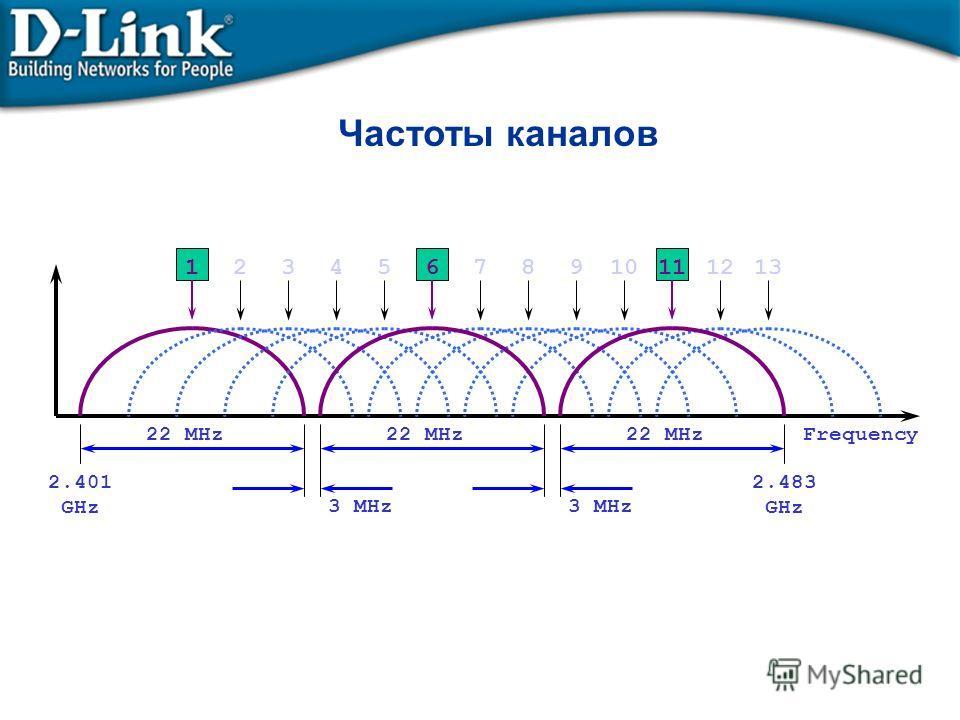 Частоты каналов 13121110987654321 22 MHz 3 MHz 2.401 GHz 2.483 GHz Frequency