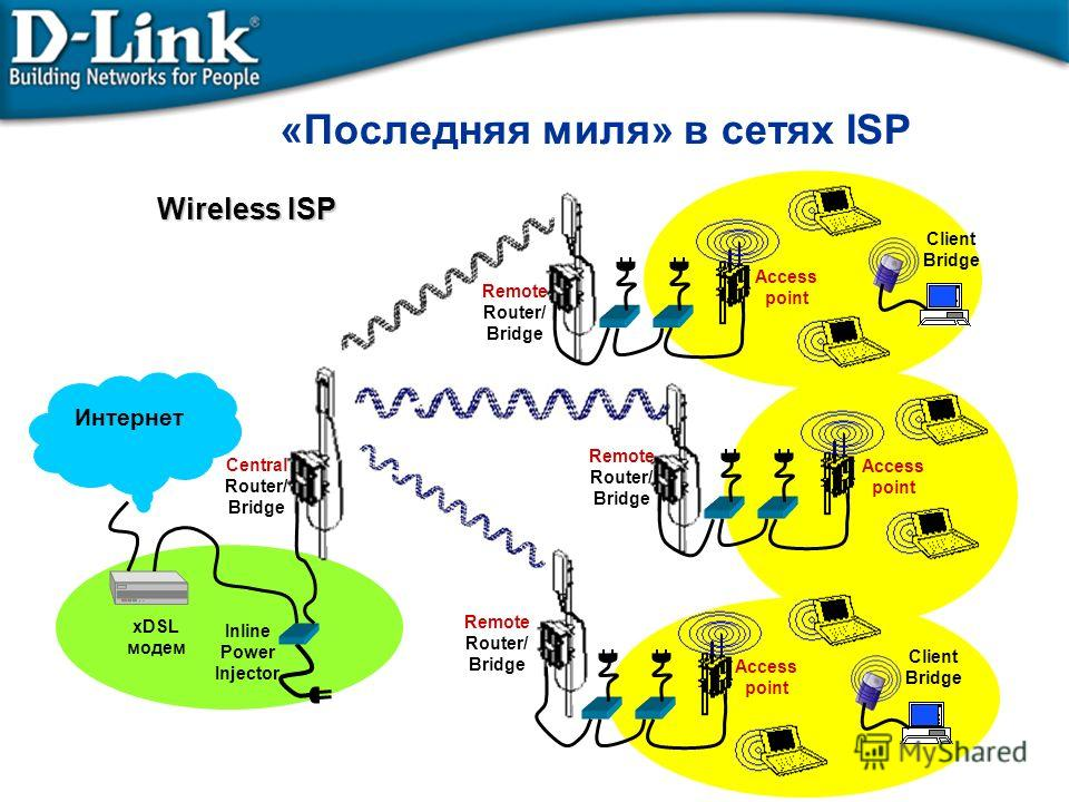 «Последняя миля» в сетях ISP Access point Remote Router/ Bridge Access point Inline Power Injector Central Router/ Bridge xDSL модем Client Bridge Wireless ISP Интернет