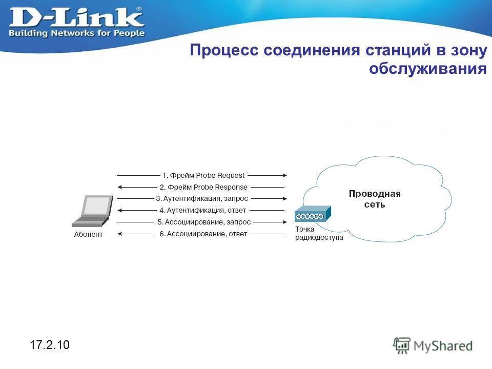 17.2.10 Процесс соединения станций в зону обслуживания