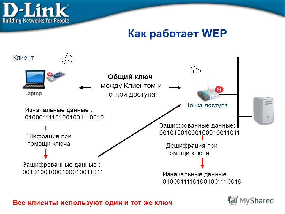 Как работает WEP Клиент Точка доступа Общий ключ между Клиентом и Точкой доступа Изначальные данные : 01000111101001001110010 Зашифрованные данные : 00101001000100010011011 Шифрация при помощи ключа Зашифрованные данные: 00101001000100010011011 Дешиф