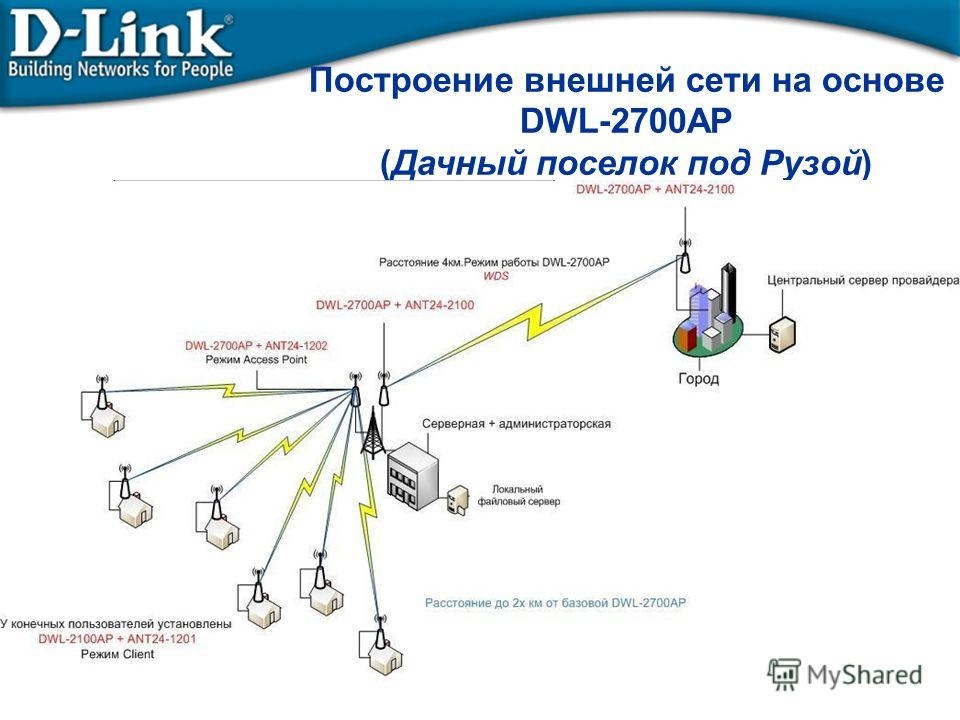 Построение внешней сети на основе DWL-2700AP (Дачный поселок под Рузой)