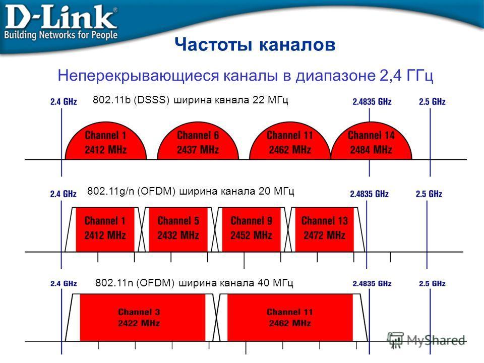 Частоты каналов Неперекрывающиеся каналы в диапазоне 2,4 ГГц 802.11b (DSSS) ширина канала 22 МГц 802.11g/n (OFDM) ширина канала 20 МГц 802.11n (OFDM) ширина канала 40 МГц