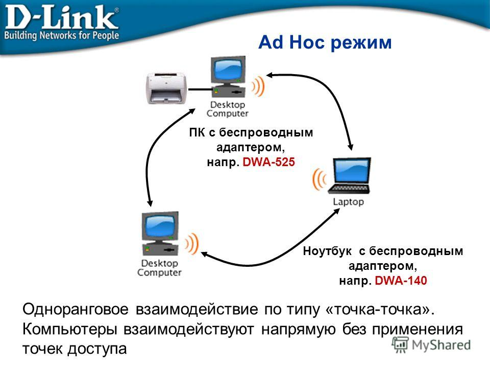 Ad Hoc режим ПК с беспроводным адаптером, напр. DWA-525 Ноутбук с беспроводным адаптером, напр. DWA-140 Одноранговое взаимодействие по типу «точка-точка». Компьютеры взаимодействуют напрямую без применения точек доступа