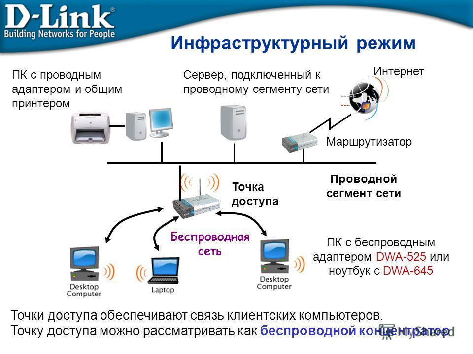 Сервер, подключенный к проводному сегменту сети Проводной сегмент сети Маршрутизатор Интернет ПК с проводным адаптером и общим принтером Точка доступа Беспроводная сеть Инфраструктурный режим ПК с беспроводным адаптером DWA-525 или ноутбук с DWA-645