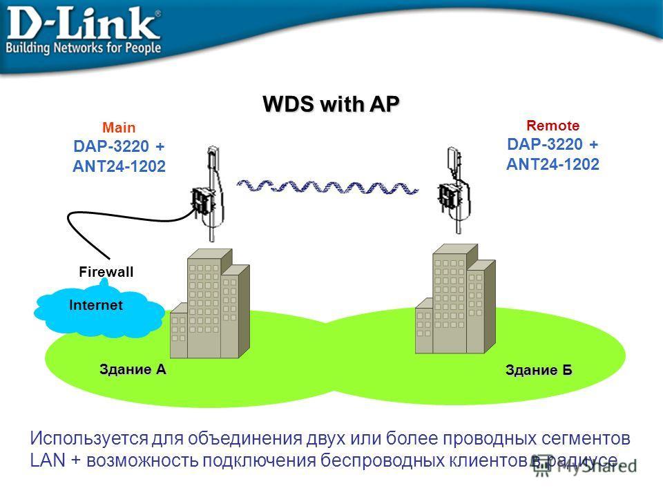 WDS with AP Remote DAP-3220 + ANT24-1202 Main DAP-3220 + ANT24-1202 Internet Здание A Здание Б Firewall Используется для объединения двух или более проводных сегментов LAN + возможность подключения беспроводных клиентов в радиусе.