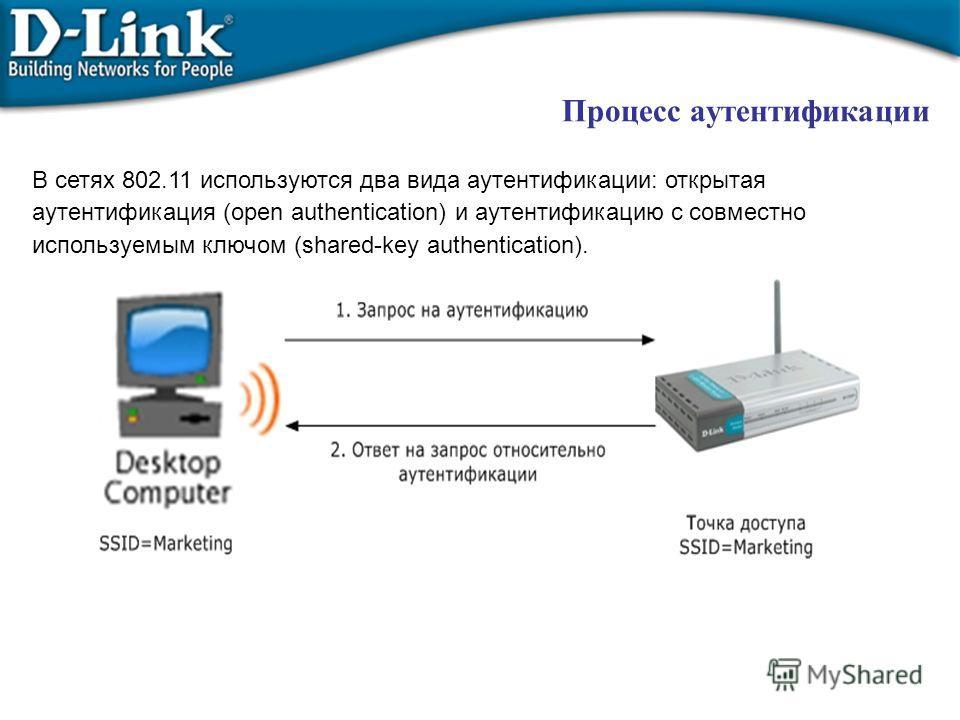 Процесс аутентификации В сетях 802.11 используются два вида аутентификации: открытая аутентификация (open authentication) и аутентификацию с совместно используемым ключом (shared-key authentication).