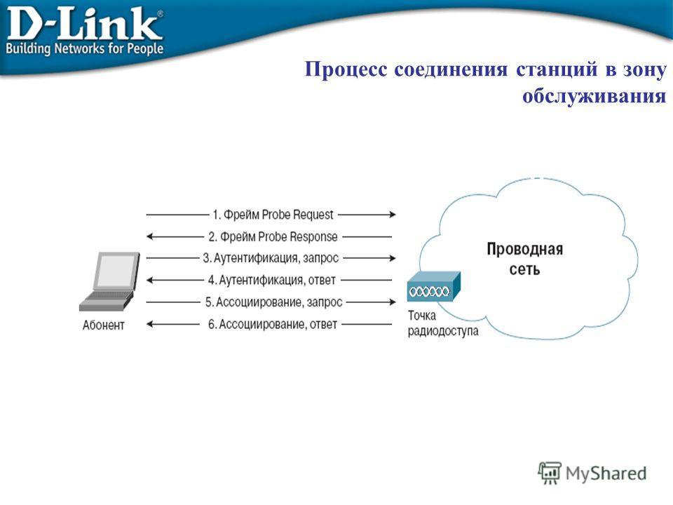 Процесс соединения станций в зону обслуживания