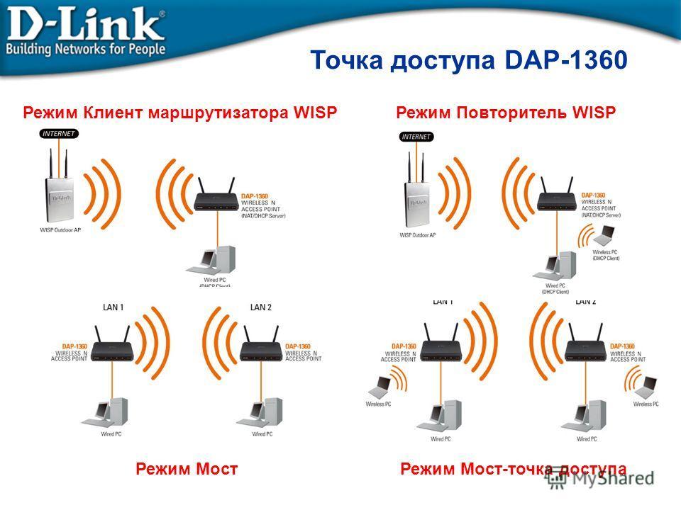 Точка доступа DAP-1360 Режим Клиент маршрутизатора WISP Режим Мост-точка доступа Режим Повторитель WISP Режим Мост