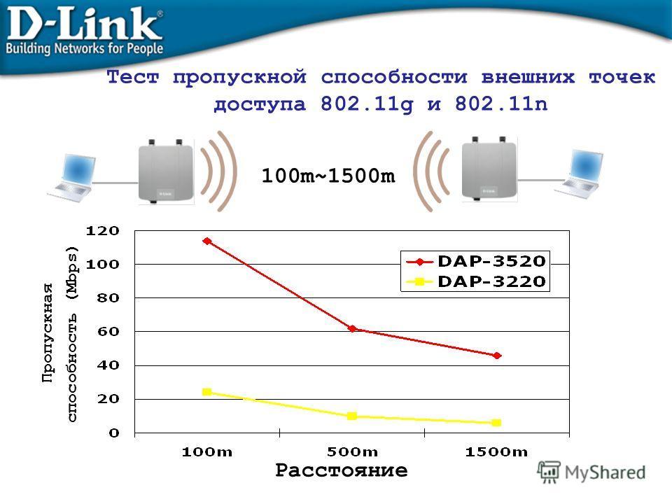Тест пропускной способности внешних точек доступа 802.11g и 802.11n 100m~1500m Use WDS mode running Chariot to test throughput Расстояние Пропускная способность (Mbps)