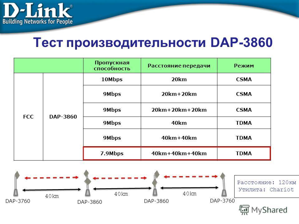 Тест производительности DAP-3860 Пропускная способность Расстояние передачиРежим FCCDAP-3860 10Mbps20kmCSMA 9Mbps20km+20kmCSMA 9Mbps20km+20km+20kmCSMA 9Mbps40kmTDMA 9Mbps40km+40kmTDMA 7.9Mbps40km+40km+40kmTDMA 40km DAP-3760 DAP-3860 DAP-3760 Расстоян